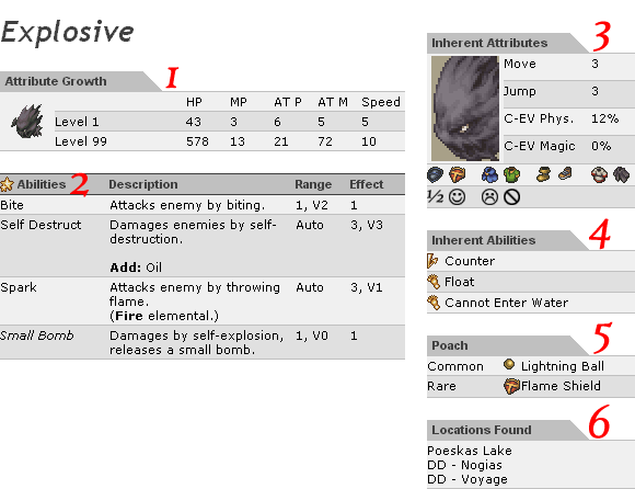 Final Fantasy Tactics: War of the Lions Guide / Bestiary Primer